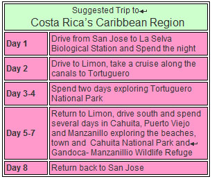 Suggested Trip Costa Rica Caribbean Region